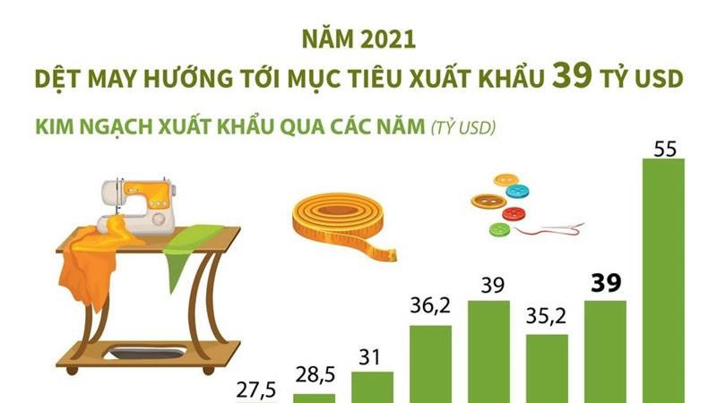 [Infographics] Ngành dệt may hướng tới mục tiêu xuất khẩu 39 tỷ USD