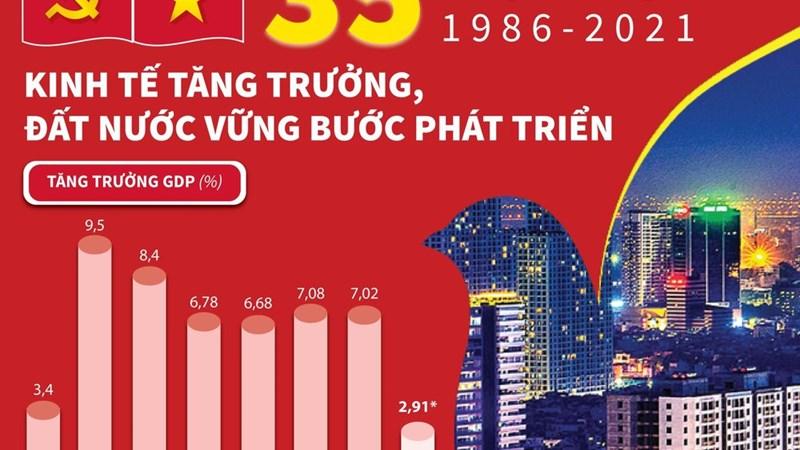 [Infographics] 35 năm đổi mới: Kinh tế tăng trưởng, đất nước vững bước phát triển