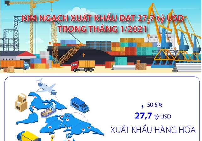 [Infographics] Kim ngạch xuất khẩu đạt 27,7 tỷ USD trong tháng 1/2021