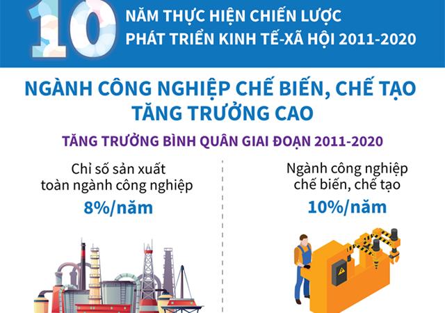 [Infographics] 10 năm thực hiện Chiến lược phát triển kinh tế - xã hội 2011-2020