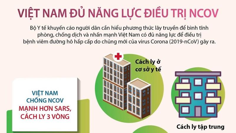 [Infographics] Việt Nam có đủ năng lực để điều trị dịch bệnh nCoV