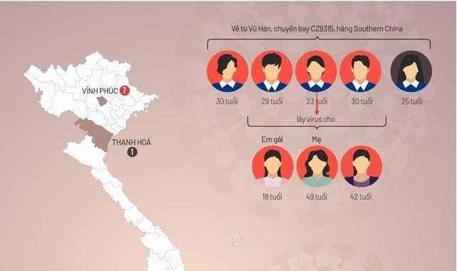 [Infographics] Đường lây nhiễm 12 ca dương tính nCoV