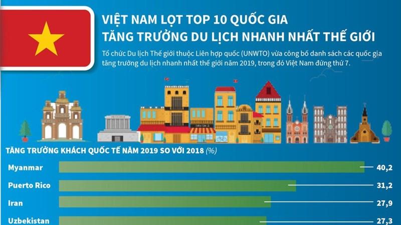 [Infographics] Việt Nam lọt tốp 10 quốc gia tăng trưởng du lịch nhanh nhất thế giới