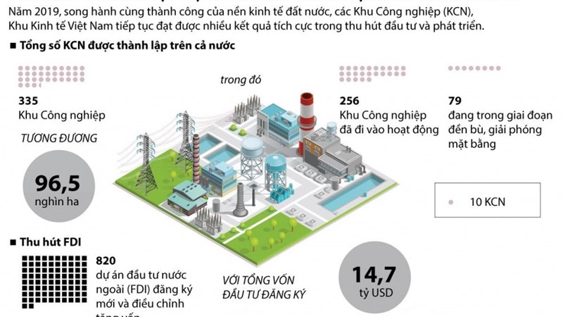 [Infographics] Các khu công nghiệp Việt Nam: Phát triển mạnh trong năm 2019