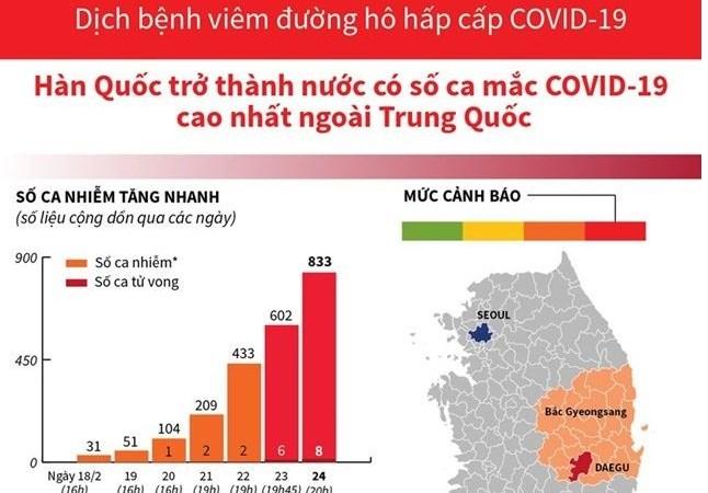 [Infographics] Cập nhật số ca mắc bệnh COVID-19 tại Hàn Quốc