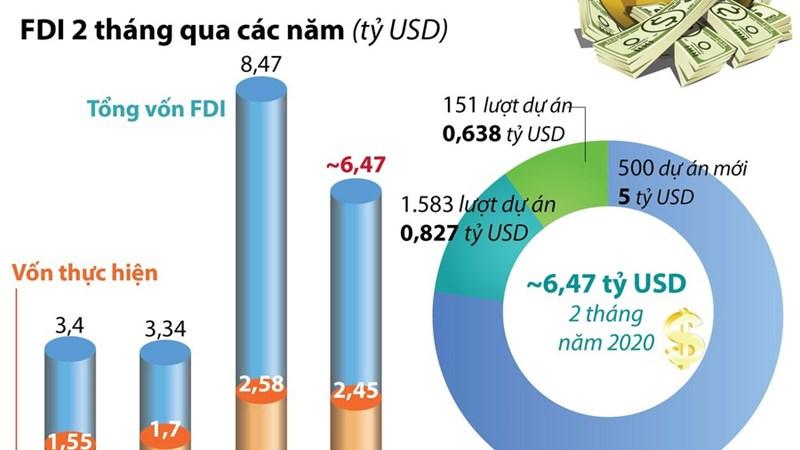 [Infographics] 2 tháng đầu năm 2020, thu hút FDI đạt gần 6,47 tỷ USD