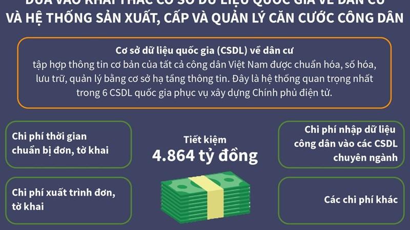[Infographics] Khai thác Cơ sở dữ liệu quốc gia về dân cư và Hệ thống sản xuất, cấp và quản lý căn cước công dân