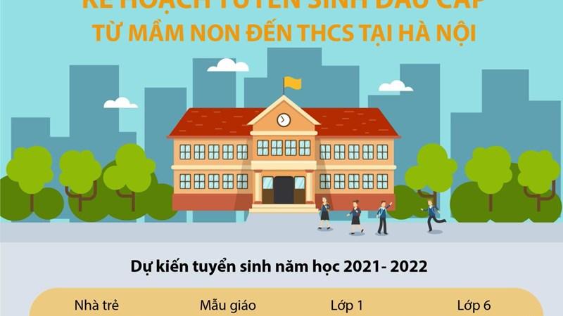 [Infographics] Kế hoạch tuyển sinh đầu cấp từ mầm non đến Trung học cơ sở tại Hà Nội năm học 2021-2022