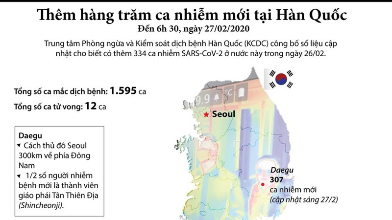 [Infographics] Thêm hàng trăm ca nhiễm virus SARS-CoV-2 tại Hàn Quốc