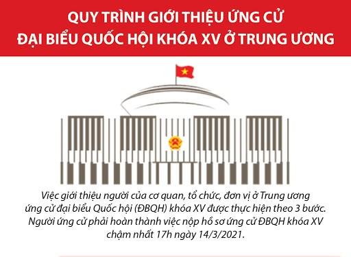 [Infographics] Quy trình giới thiệu ứng cử đại biểu Quốc hội khóa XV ở Trung ương