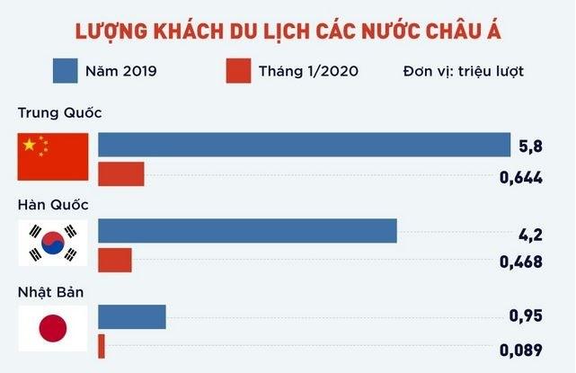 [Infographics] Khách Hàn, Nhật và Trung Quốc đến Việt Nam nhiều thế nào?