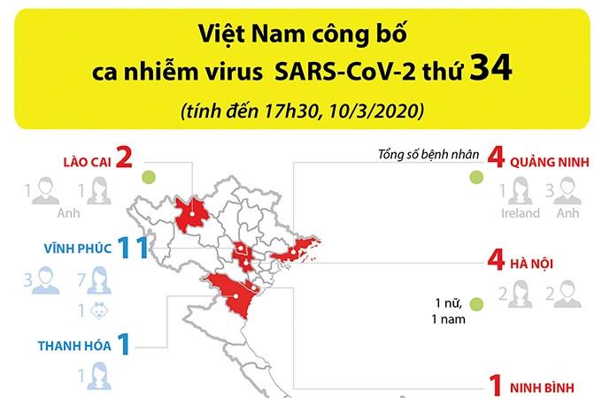 [Infographics] Việt Nam công bố ca nhiễm virus SARS-CoV-2 thứ 34