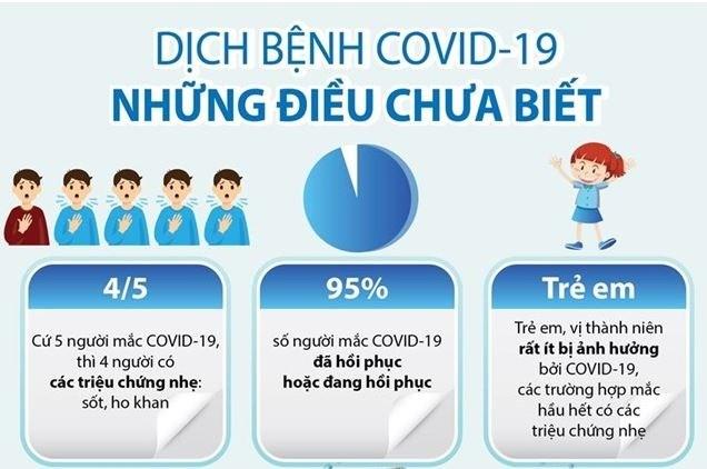 [Infographics] Những điều có thể bạn chưa biết về dịch bệnh COVID-19