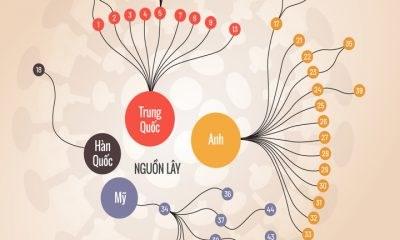 [Infographics] Mối liên hệ giữa các ca Covid-19 ở Việt Nam