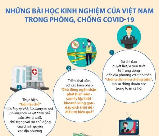 [Infographics] Những bài học kinh nghiệm của Việt Nam trong phòng, chống Covid-19