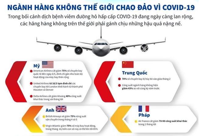 [Infographics] Ngành hàng không thế giới chao đảo vì COVID-19