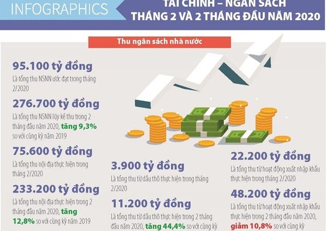 [Infographics] Số liệu tài chính ngân sách tháng 2 và 2 tháng đầu năm 2020
