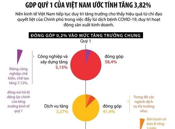 [Infographics] GDP quý 1 của Việt Nam ước tính tăng 3,82%