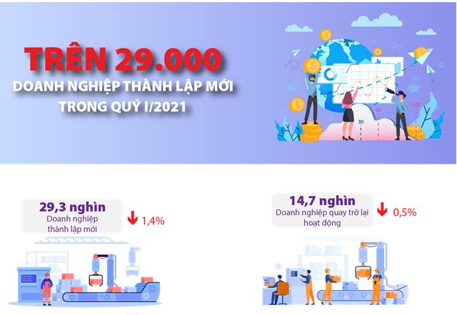 [Infographics] Trên 29.000 doanh nghiệp thành lập mới trong quý I/2021