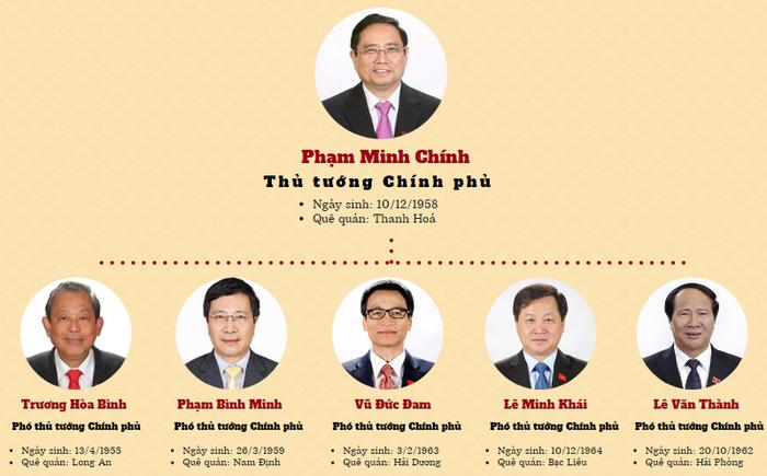 [Infographic] 28 thành viên Chính phủ sau khi kiện toàn