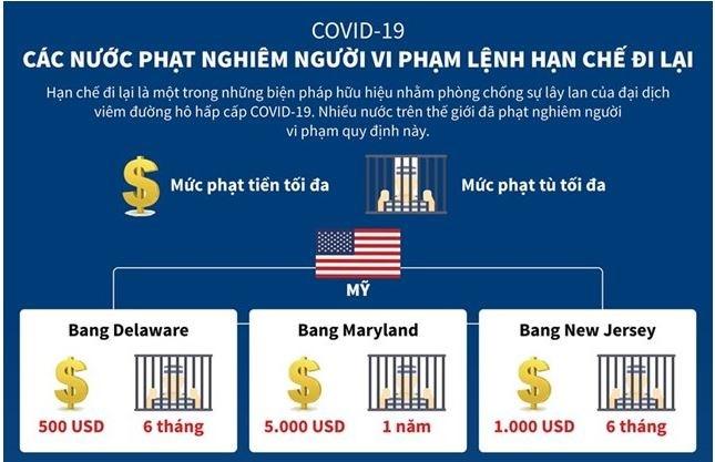 [Infographics] Mức phạt mà các nước áp dụng với người vi phạm lệnh hạn chế đi lại