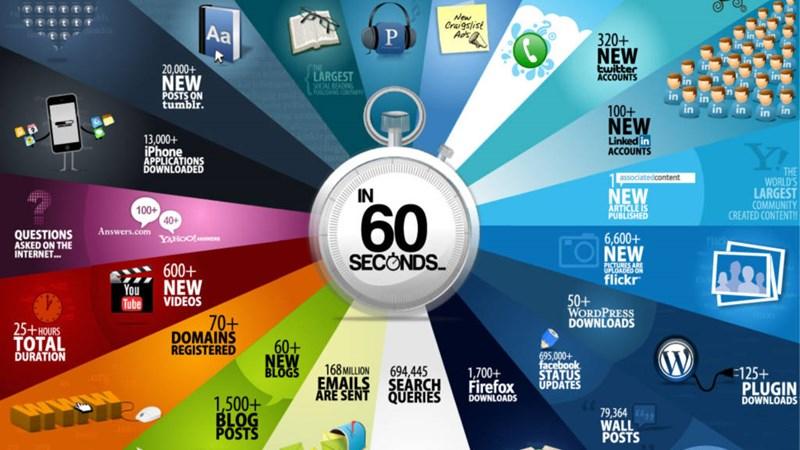 [Infographics] 60 giây trên Internet diễn ra những gì?
