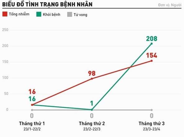 [Infographics] Tổng quan dịch Covid-19 tại Việt Nam 3 tháng qua