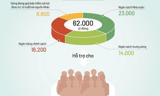 [Infographics] Những điều cần biết về thủ tục nhận gói hỗ trợ 62.000 tỷ