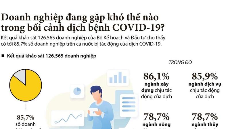 [Infographics] Doanh nghiệp đang gặp khó thế nào trong bối cảnh dịch bệnh COVID-19?