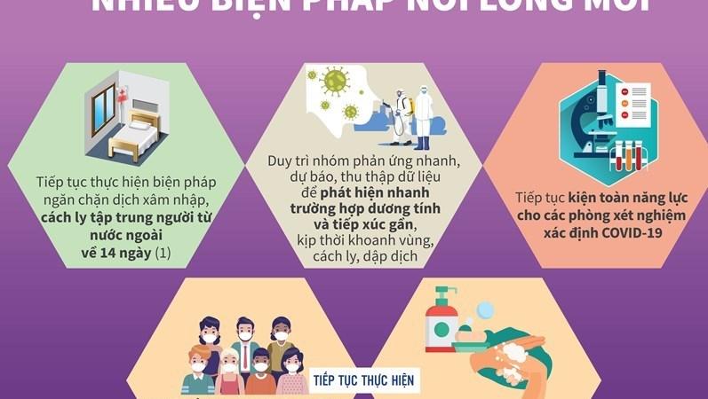 [Infographics] Thủ tướng đưa ra một số biện pháp nới lỏng mới