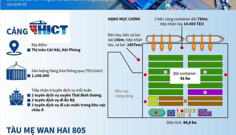 [Infographics] Cảng Hải Phòng đón tàu lớn nhất từ trước tới nay