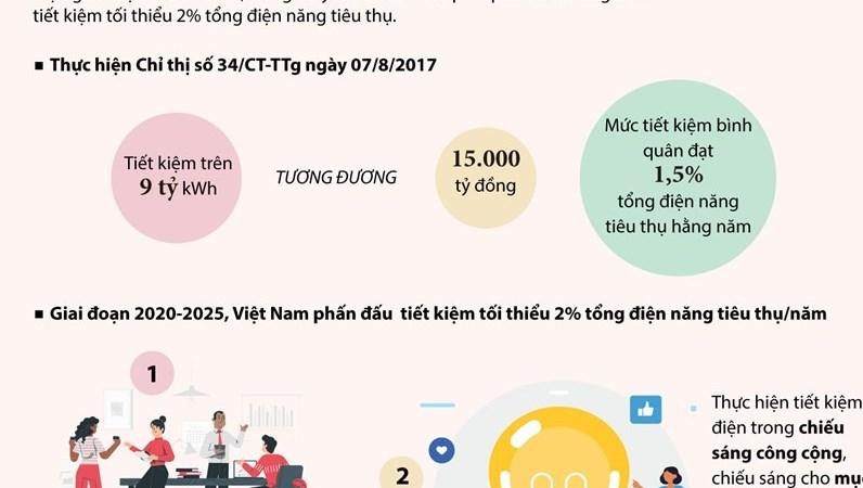 [Infographics] Nội dung Chỉ thị tiết kiệm điện của Thủ tướng Chính phủ