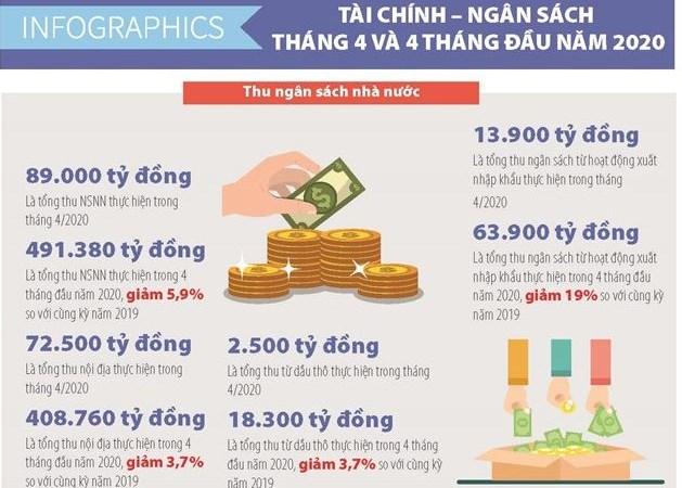 [Infographics] Số liệu tài chính ngân sách tháng 4 và 4 tháng đầu năm 2020