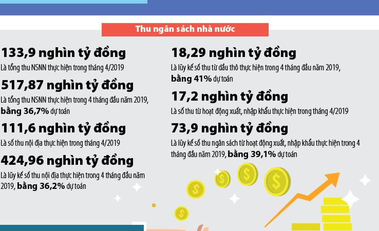[Infographics] Số liệu thu, chi ngân sách nhà nước tháng 4/2019
