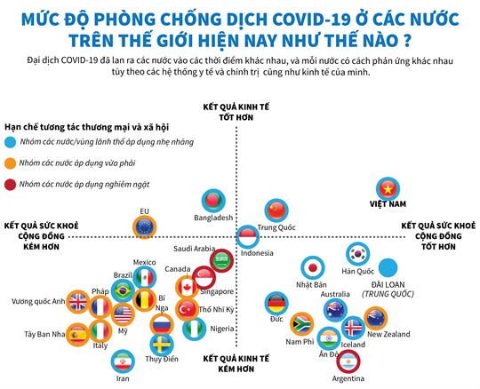 [Infographics] Mức độ phòng chống dịch ở các nước trên thế giới hiện nay như thế nào?