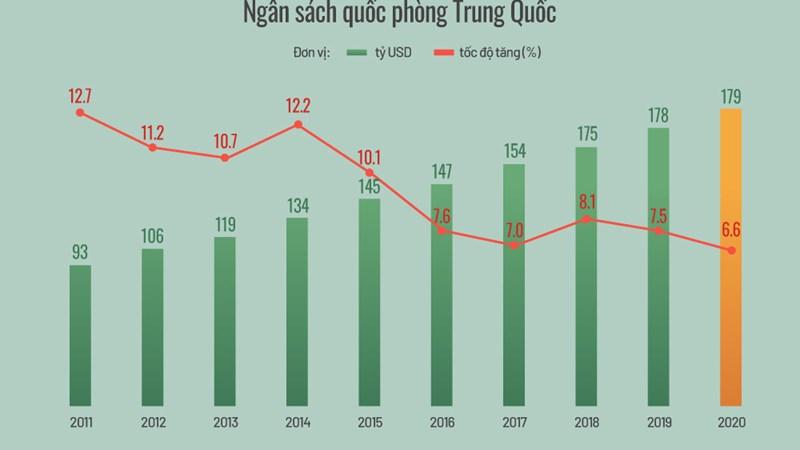 [Infographics] Tăng trưởng ngân sách quốc phòng Trung Quốc 10 năm qua
