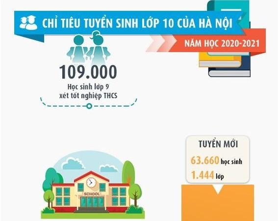 [Infographic] Chỉ tiêu tuyển sinh lớp 10 của Hà Nội năm học 2020-2021
