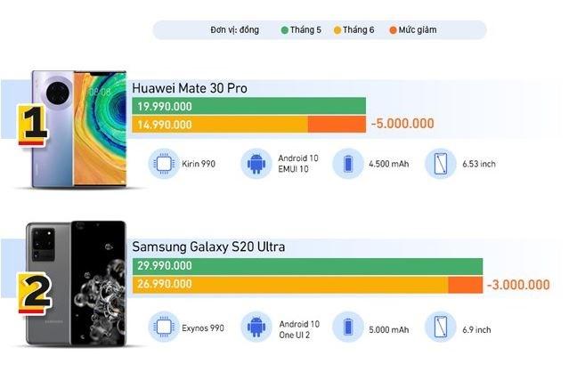 [Infographics] 10 smartphone giảm giá đầu tháng 6