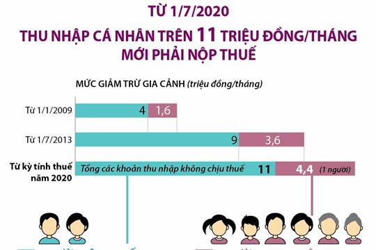 [Infographics] Từ 1/7/2020, thu nhập cá nhân trên 11 triệu đồng/tháng mới phải nộp thuế