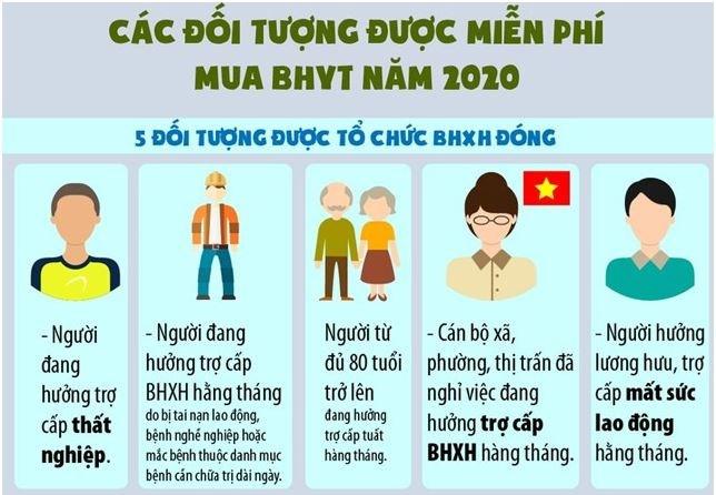 [Infographics] Các đối tượng được miễn phí mua BHYT năm 2020