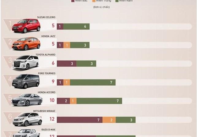 [Infographics] 10 ôtô bán ít nhất tháng 5