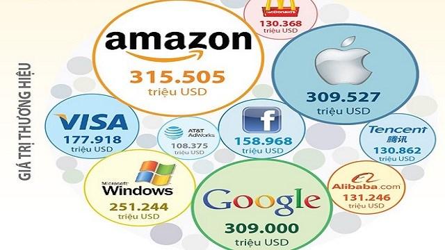 [Infographics] Amazon