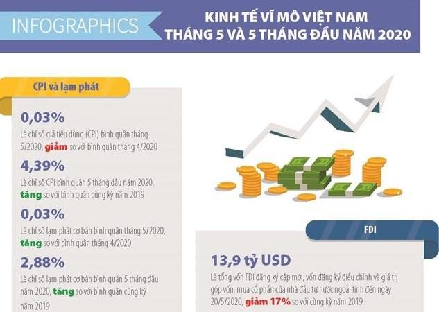 [Infographics] Số liệu kinh tế vĩ mô Việt Nam tháng 5 và 5 tháng đầu năm 2020