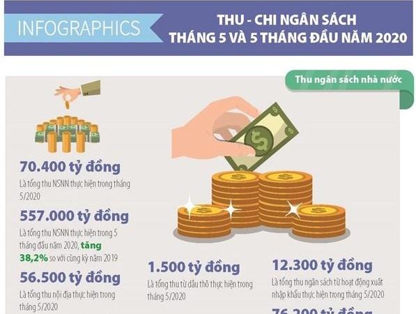 [Infographics] Số liệu tài chính ngân sách tháng 5 và 5 tháng đầu năm 2020