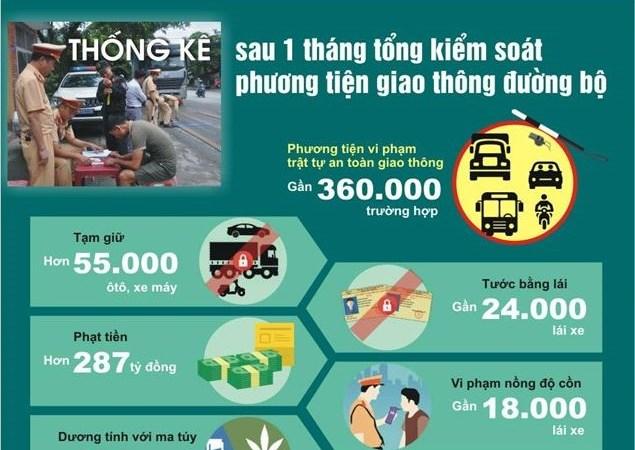 [Infographics] Thống kê sau 1 tháng tổng kiểm soát phương tiện giao thông đường bộ