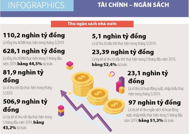 [Infographics] Số liệu thu, chi ngân sách nhà nước tháng 5/2019