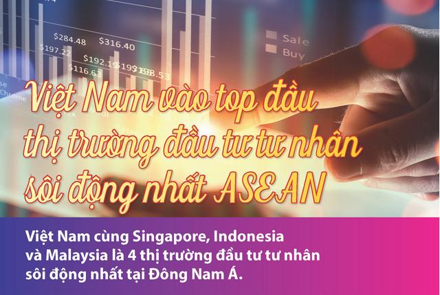 [Infographics] Việt Nam vào top đầu thị trường đầu tư tư nhân sôi động nhất ASEAN
