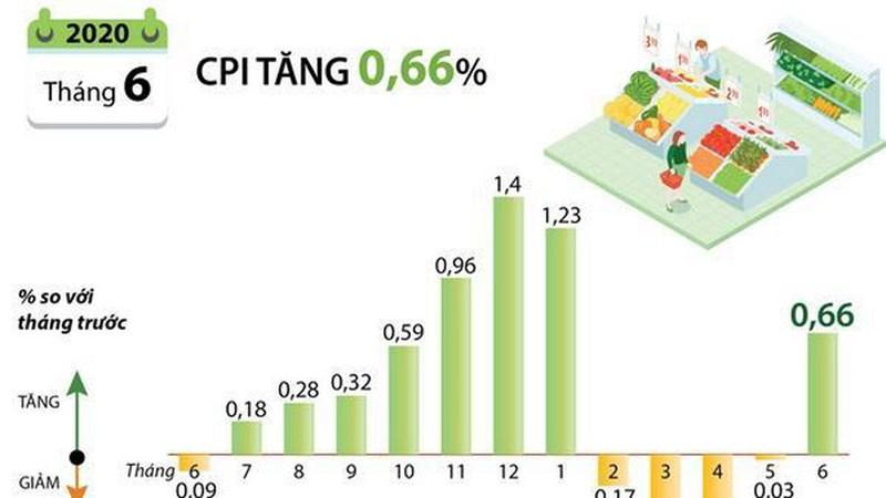[Infographics] Chỉ số giá tiêu dùng tháng Sáu tăng 0,66%