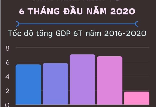 [Infographics] Kinh tế Việt Nam 6 tháng đầu năm qua những con số