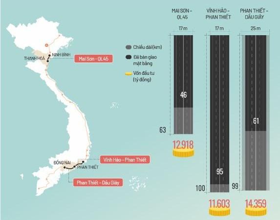 [Infographics]  Tiến độ 3 dự án cao tốc chuyển sang đầu tư công